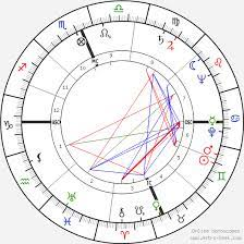 Astrology predicted death of Prince Philip, but was that on his astrological chart